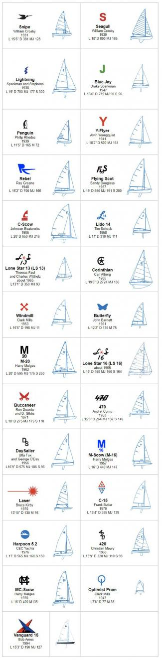 Sailboats that raced on WRL